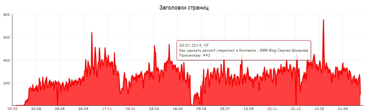 Яндекс.Метрика_ freesmm.ru (freesmm) - содержание_ заголовки страниц - Google Chrome 2014-05-08 15.14.17