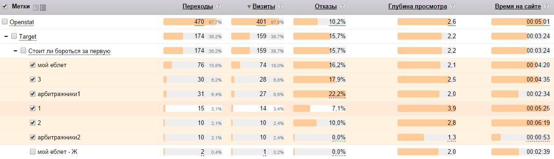 Яндекс.Метрика_ freesmm.ru (freesmm) - источники трафика_ метки - Google Chrome 2014-09-30 09.56.09