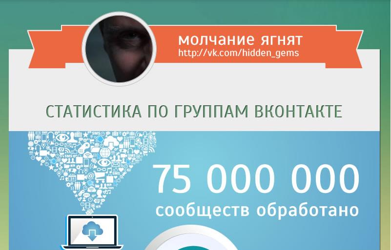 Статистика 75 000 000 сообщест ВКонтакте