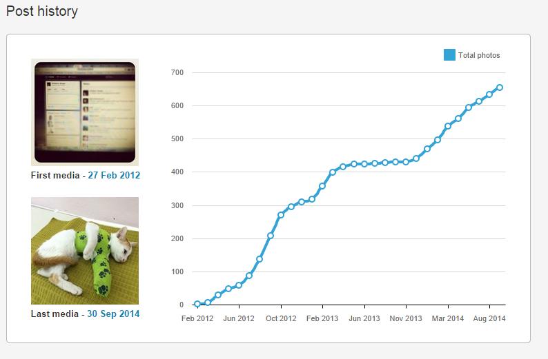 User statistics - INK361 - Google Chrome 2014-10-01 14.27.02
