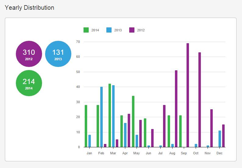 User statistics - INK361 - Google Chrome 2014-10-01 14.27.53