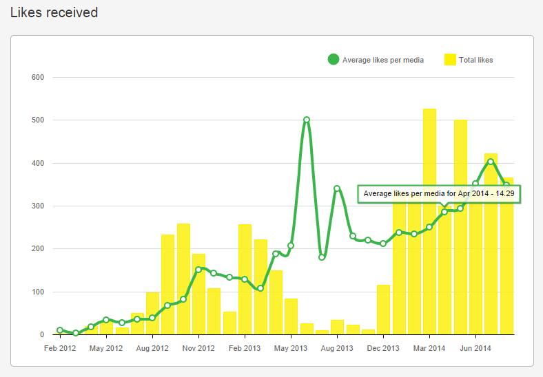 User statistics - INK361 - Google Chrome 2014-10-01 14.29.23