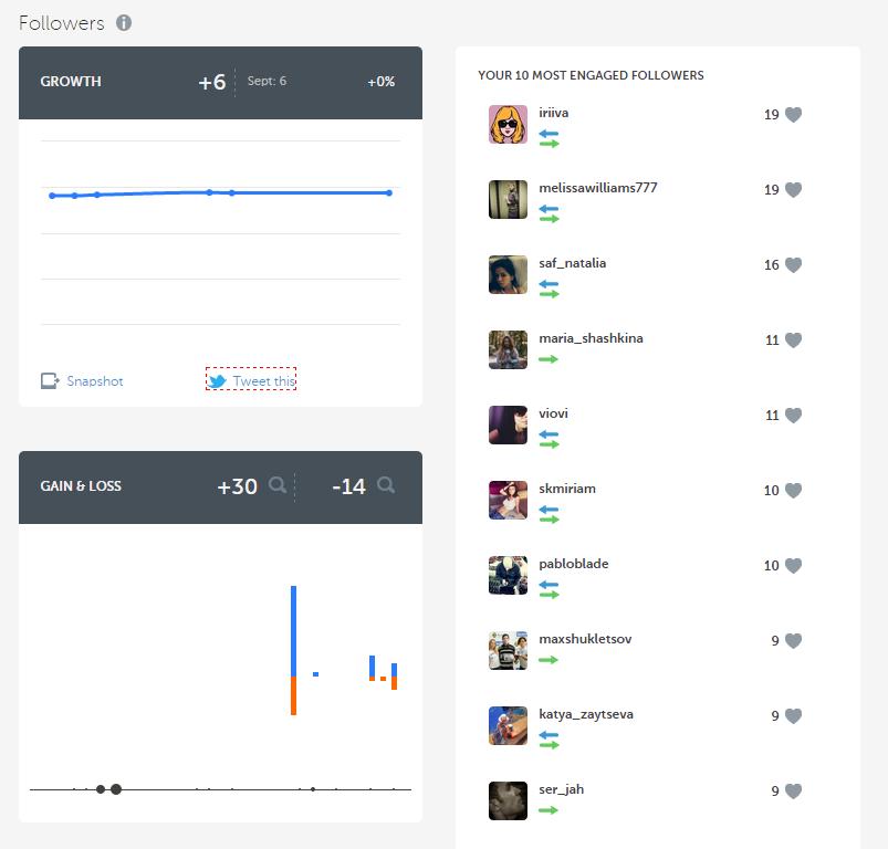 @shmakov_s - Sergey Shmakov's Instagram stats _ Iconosquare - Google Chrome 2014-10-01 15.07.27