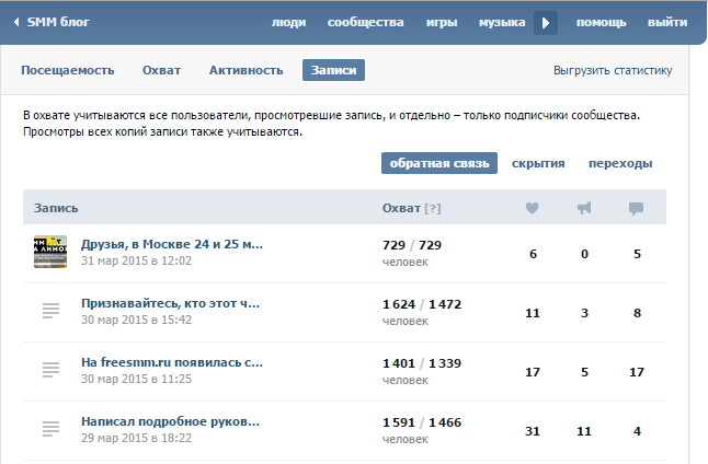 Статистика - записи ВКонтакте