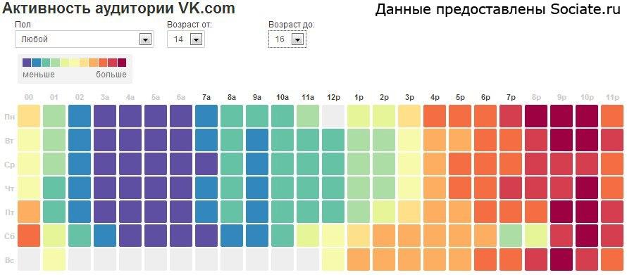 Распределение пользователей ВК по дням недели и времени суток (кто онлайн)