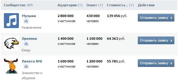 цены на рекламу в группах