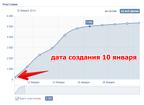 Статистика - Google Chrome 2014-05-11 18.16.33
