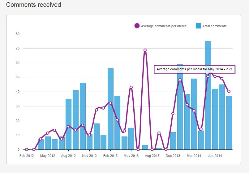 User statistics - INK361 - Google Chrome 2014-10-01 14.38.32