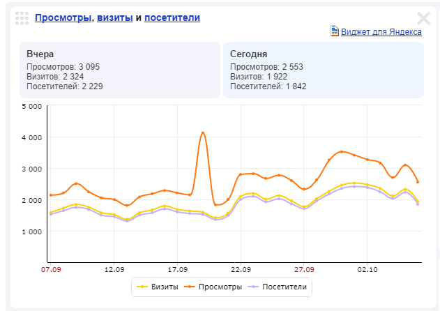 Яндекс.Метрика_ freesmm.ru (freesmm)_ сводка - Google Chrome 2014-10-06 20.39.01