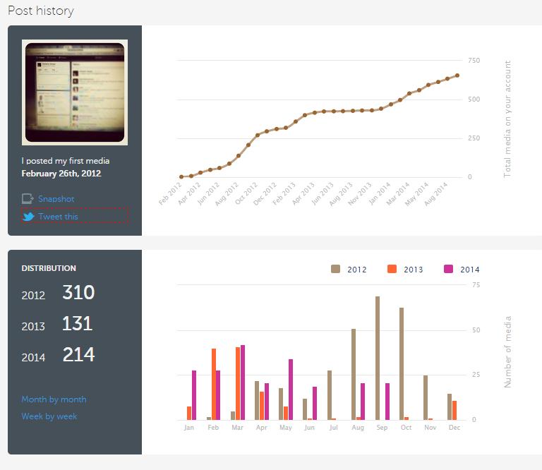 @shmakov_s - Sergey Shmakov's Instagram stats _ Iconosquare - Google Chrome 2014-10-01 15.08.08